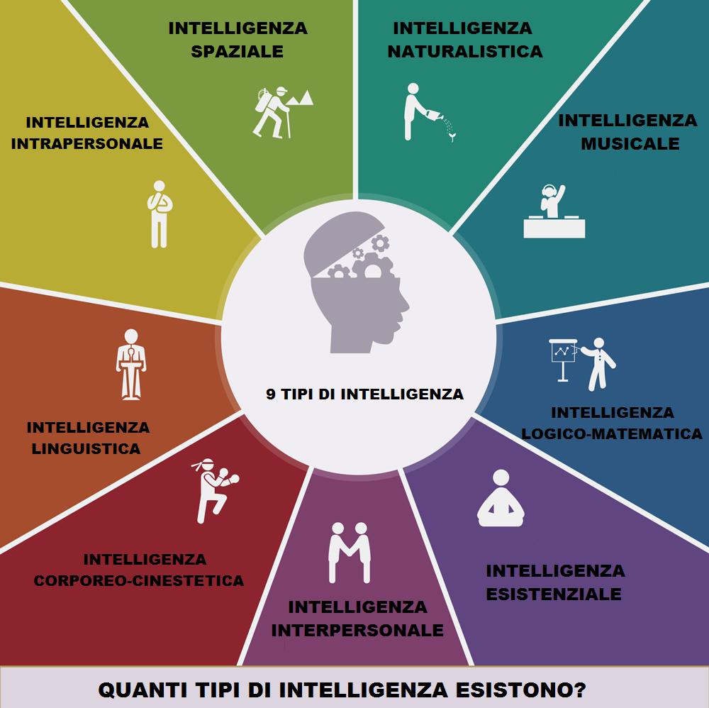 quanti tipi di intelligenza esistono il sito delle risposte