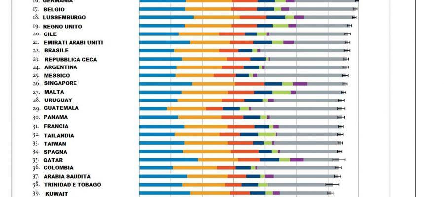 Quali sono i Paesi più felici al mondo?