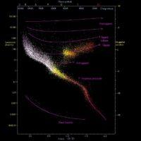 Cosa è il diagramma di Hertzsprung-Russell?