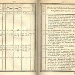 Che cosa rappresenta il catalogo Messier?