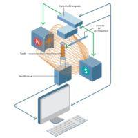 Come funziona la Risonanza Magnetica Nucleare?