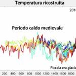 Faceva più caldo nel medioevo?
