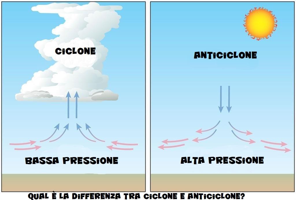 Che differenza c'è tra cicloni e anticicloni?