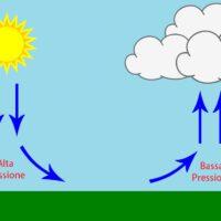 Perché con l'alta pressione il tempo è stabile?