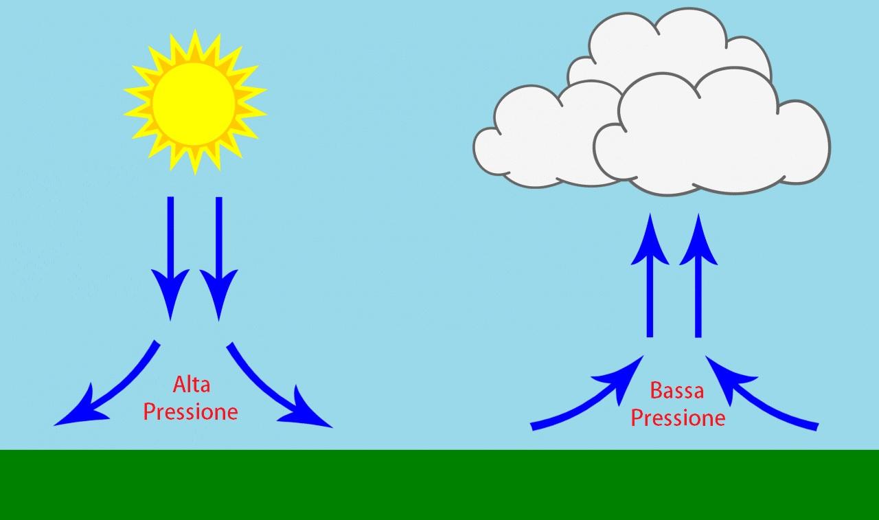 Perché con l'alta pressione il tempo è bello?
