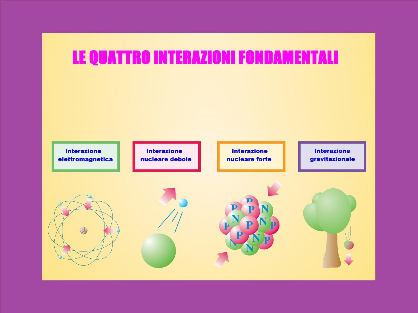 È vero che le forze fondamentali della natura sono sempre state quattro?