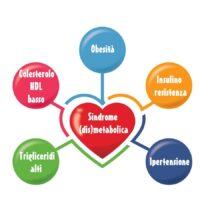 Cos'è la sindrome dismetabolica?