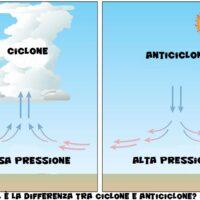 Qual è la differenza tra ciclone e anticiclone?
